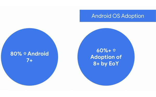Android TV Android Q